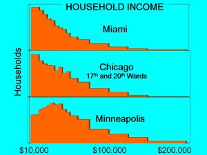 income-chicago-miami-minneapolis-2